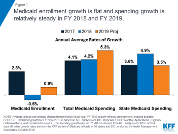 Medicaid Enrollment and Spending Growth